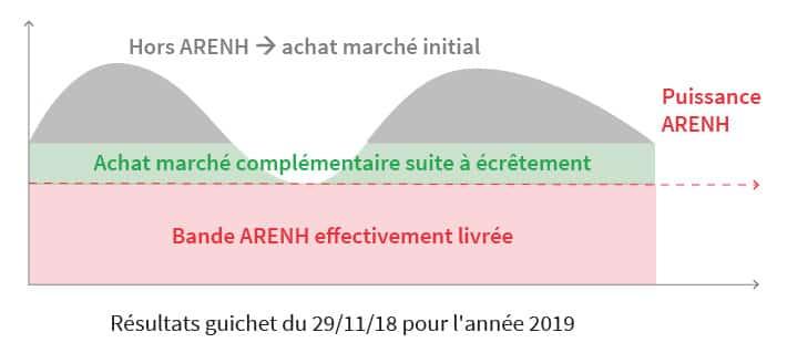 ARENH après commande nov 18