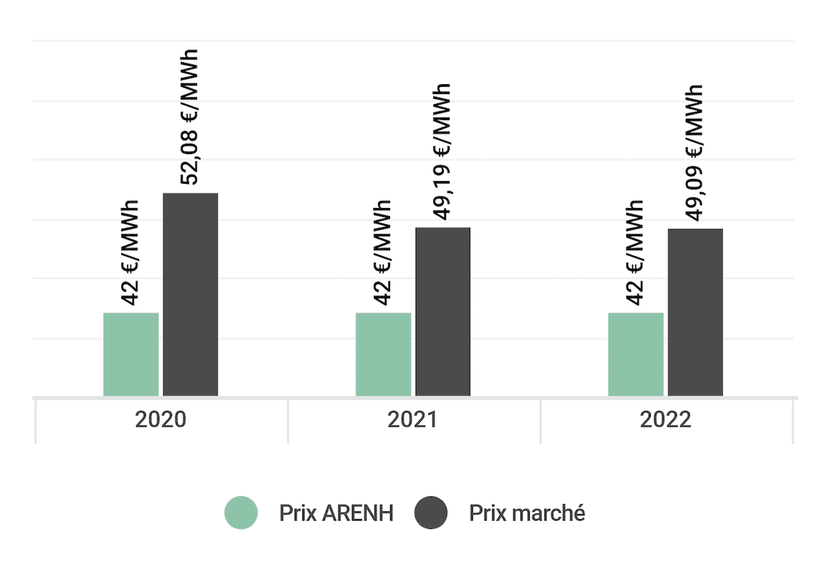 ARENH note analyse juillet 2019