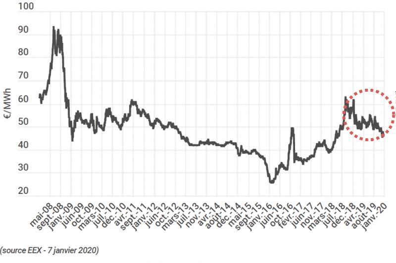 Evolution du prix de l'électricité depuis 2008
