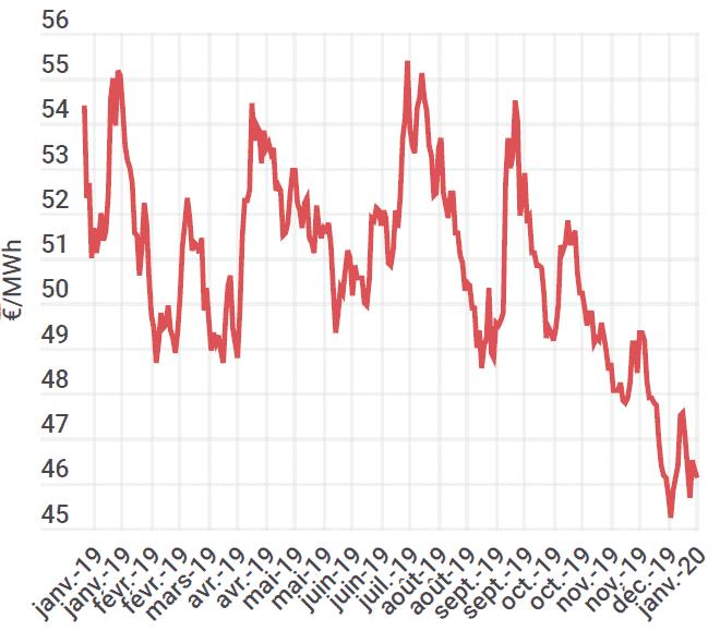 Evolution des prix de l'électricité sur un an