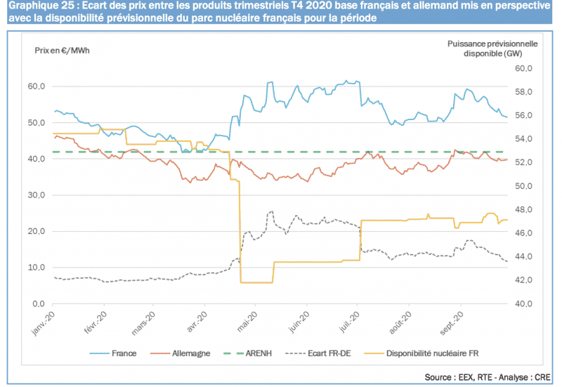 impact prix electricite et disponibilite nucleaire