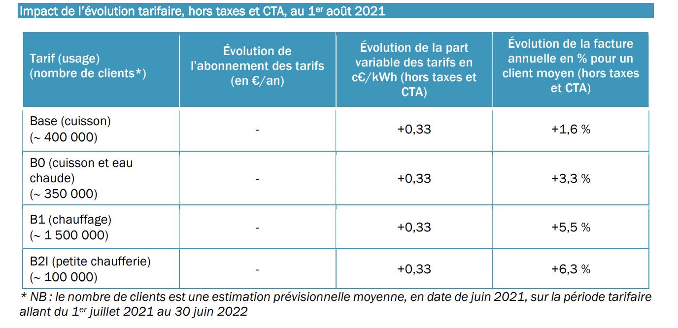 augmentation prix tarifs reglementes gaz aout 2021