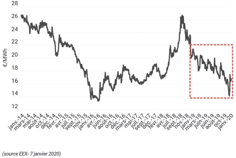 Évolution du prix du gaz depuis 2014