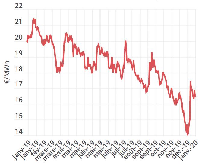 Évolution du prix du gaz sur un an