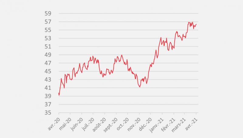 Evolution des prix de l'electricité depuis 1 an au 1er avril 2021