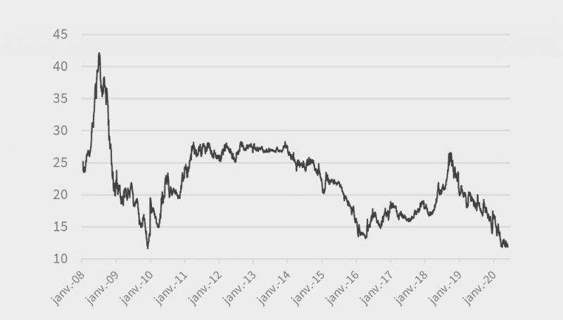 GAZ_Evolution-du-prix-depuis-2008