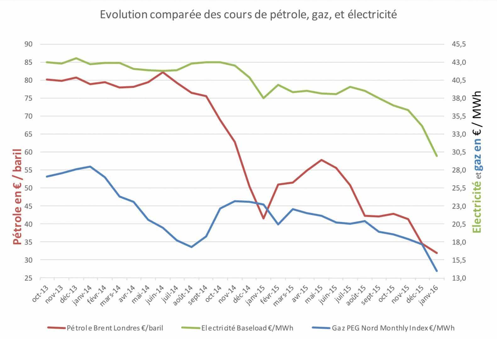 Comment ont évolué les prix de l'énergie de 2014 à 2016 ?
