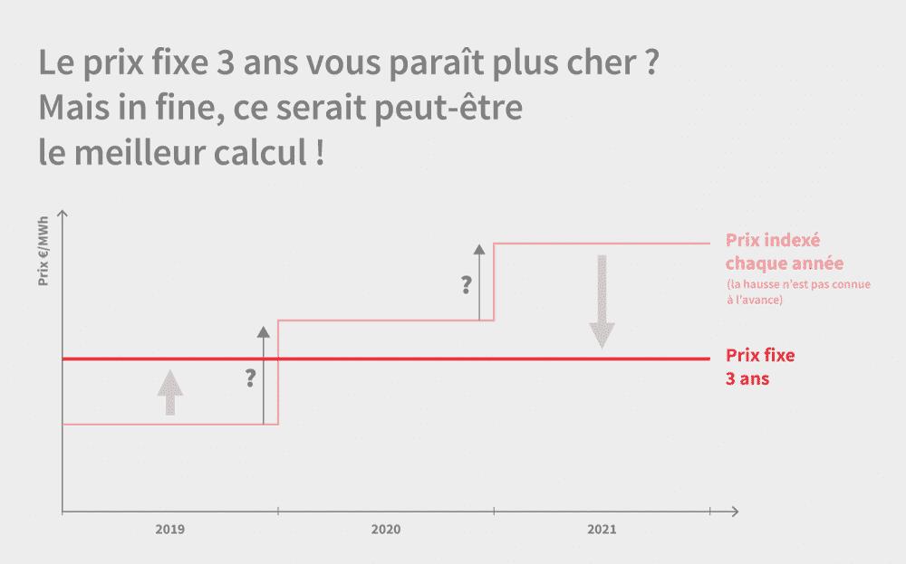 hausse prix CER 2020