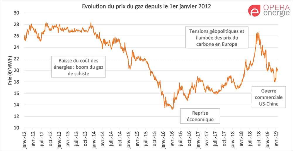 évolution prix gaz 2012-2019