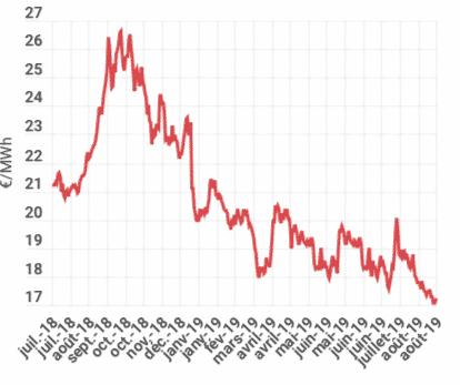 évolution prix gaz sur 1 an