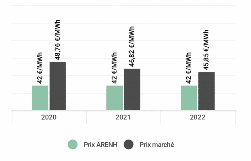 Comparatif prix Arenh et Prix de marché par année - Note d'Analyse Avril 2019 Opéra Energie