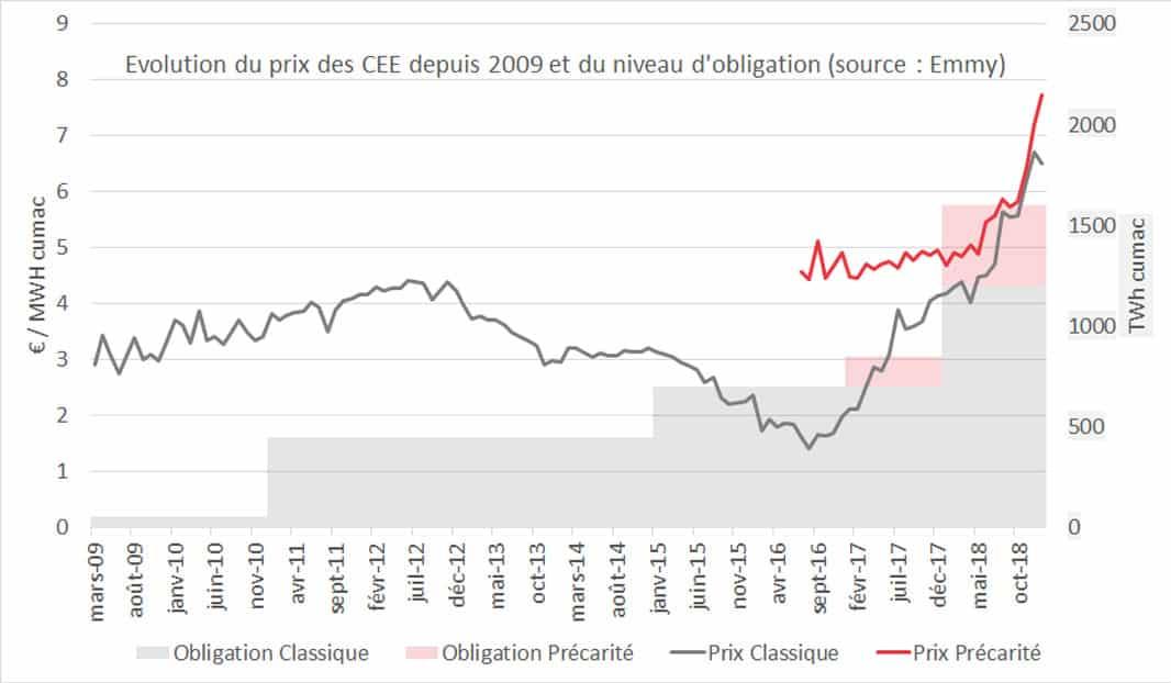 graphique_evolution du prix des CEE