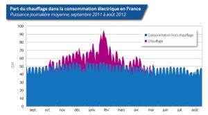 Part du chauffage dans la consommation électrique en France pendant l'hiver 2012