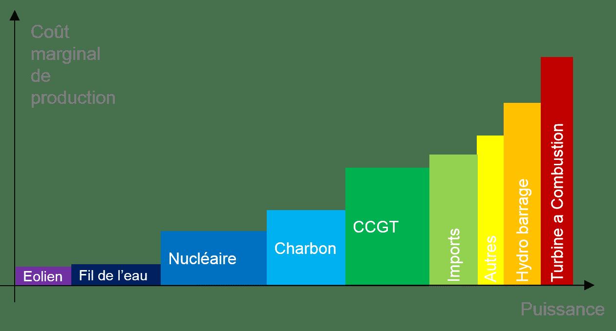 Quel rapport entre l'évolution des prix du gaz de schiste aux Etats-Unis et le prix de l'électricité en France