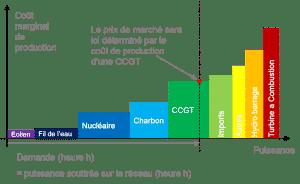 le coût marginal de fonctionnement d'une centrale à gaz