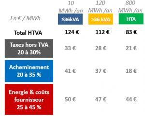 les éléments qui font le prix d'un MWh d'électricité