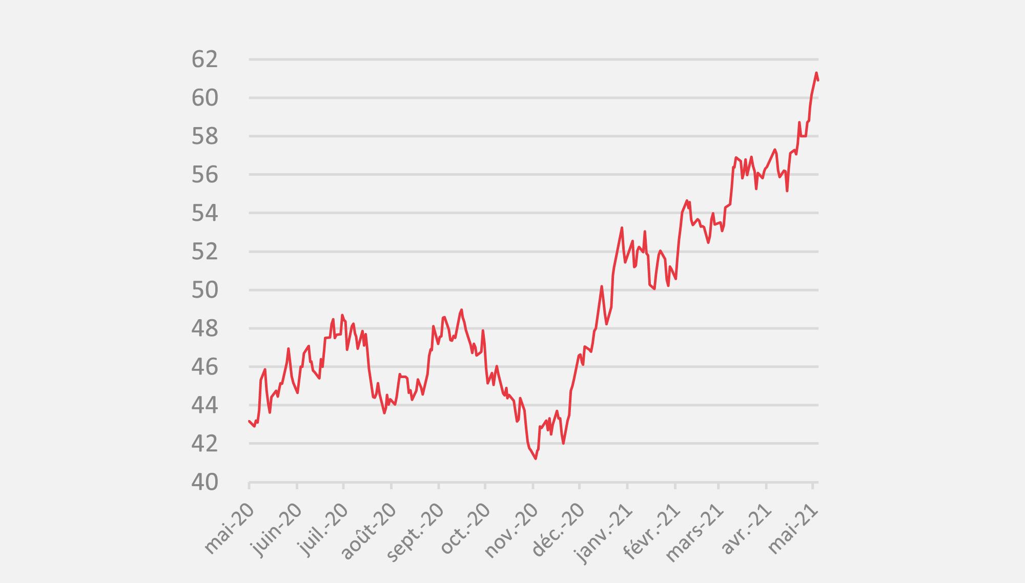 opera energie evolution du prix electricite depuis 1 an en date de mai 2021