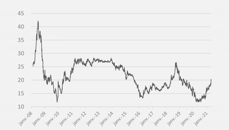 opera energie evolution prix gaz depuis 2008 en date de mai 2021