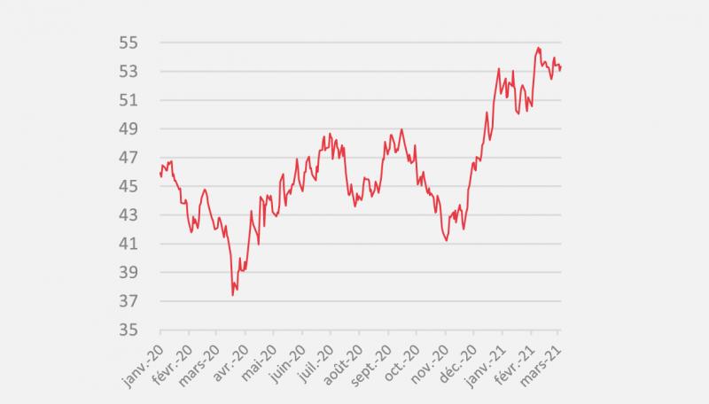 Evolution des prix de l'électricité depuis 1 an au 1er mars 2021