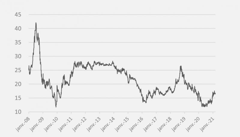 Evolution des prix du gaz depuis 2008 au 5 mars 2021