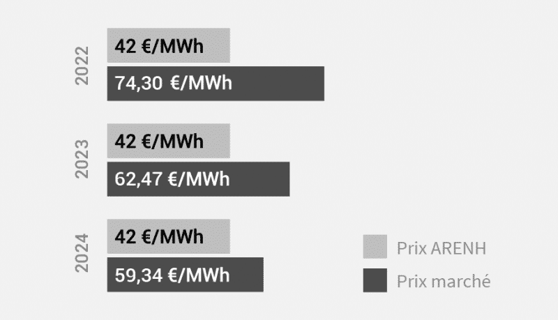 opera energie juin juillet 2021 electricite arenh