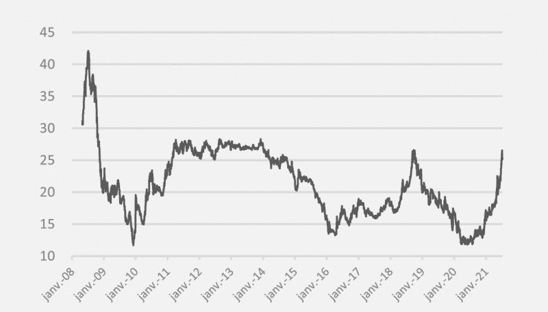 opera energie juin juillet 2021 gaz evolution du prix depuis 2008