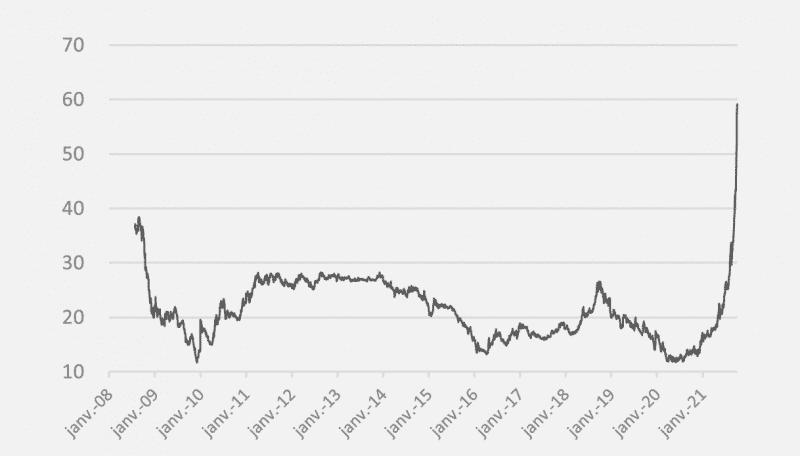 opera energie octobre 2021 gaz evolution prix depuis 2008