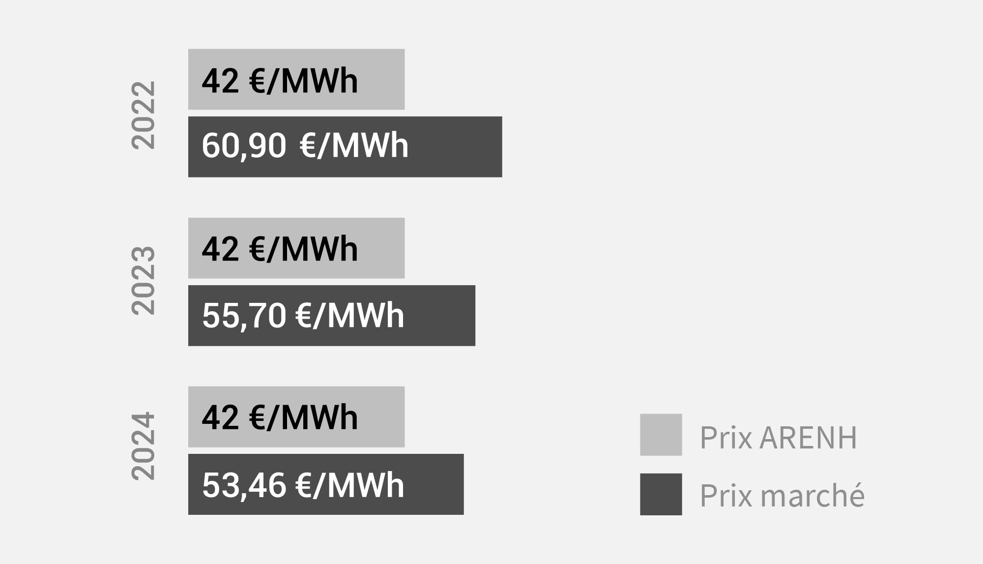 opera energie prix arenh mai 2021