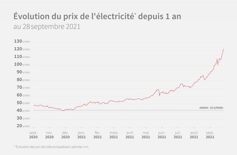 opera-energie-prix elec_dep 1 an-septembre-2021