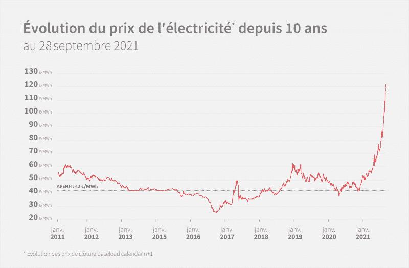 opera-energie-prix elec_dep 10 ans-septembre-2021