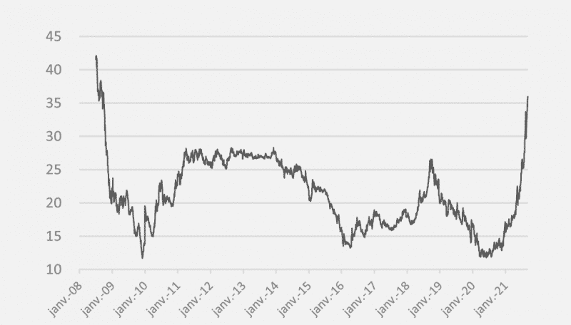 opera energie septembre 2021 gaz evolution du prix depuis 2008