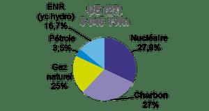 Comment l'électricité est produite en Europe ?