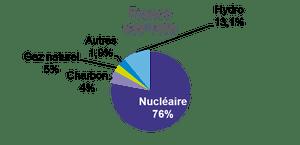 L'électricité française est à quasi 80 % d'origine nucléaire