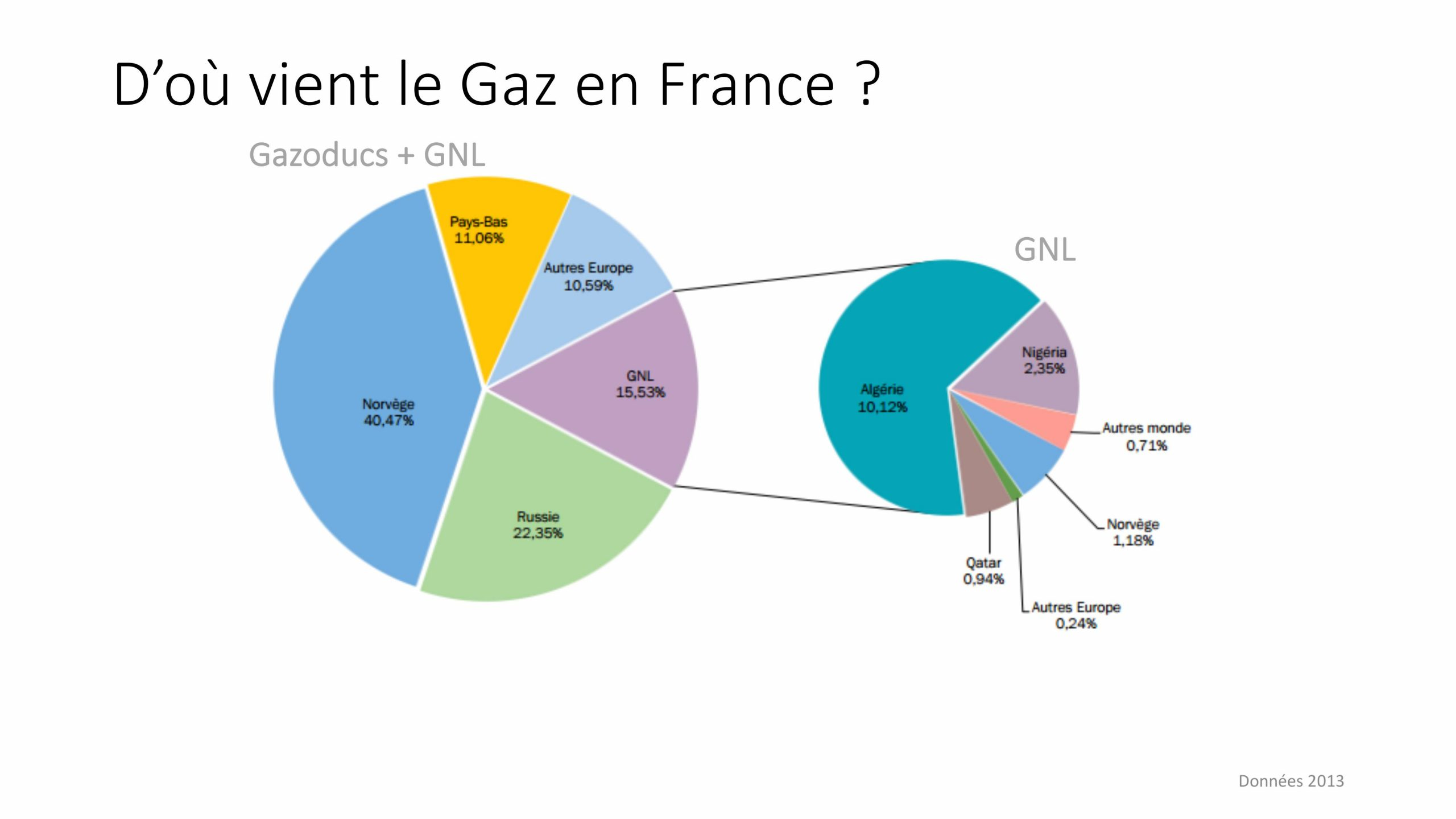 provenance du gaz en France