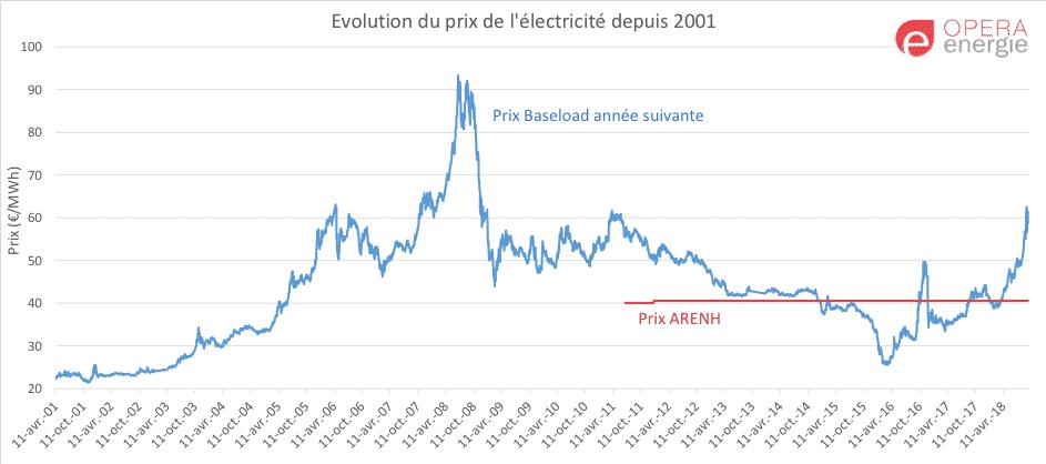 schéma évolution prix élec et prix arenh