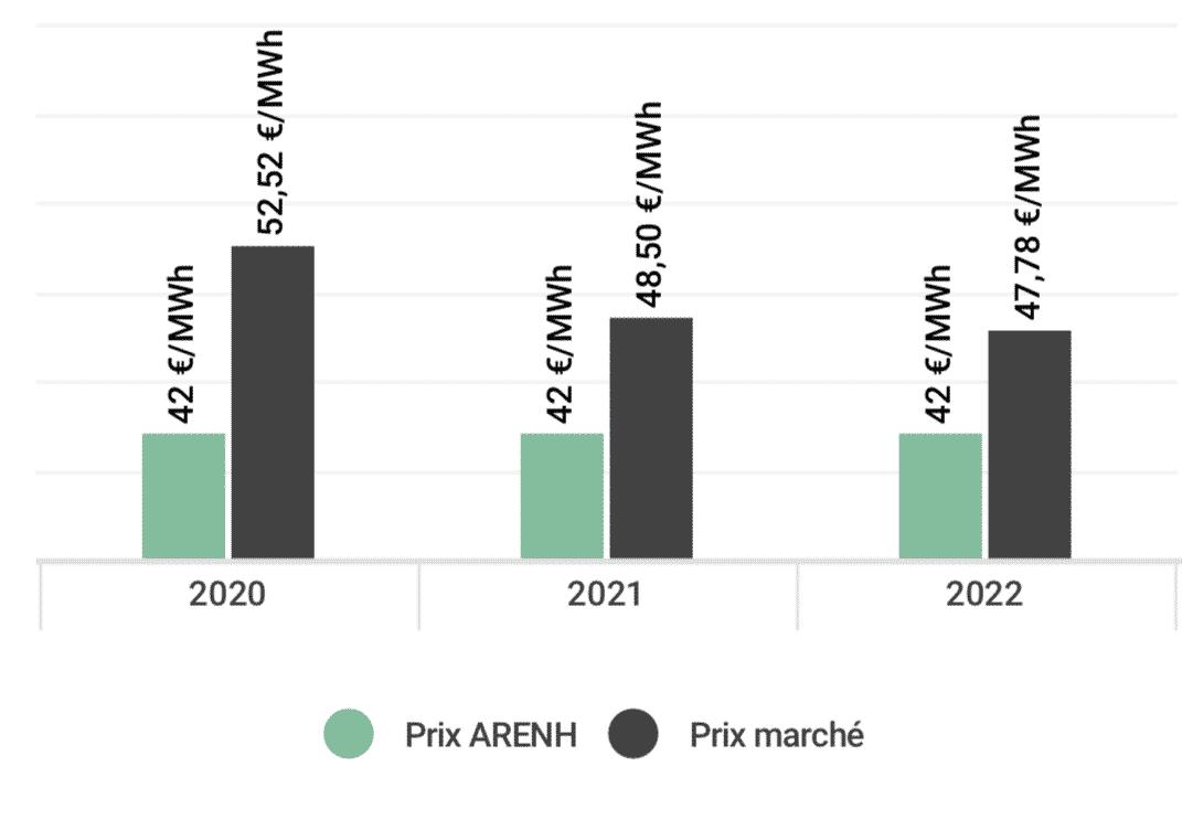 visuel ARENH note analyse mai 2019